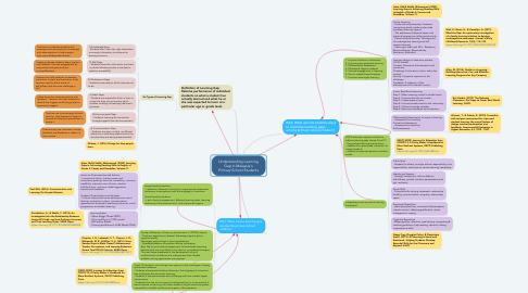 Mind Map: Understanding Learning Gap in Malaysia's Primary School Students