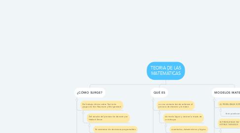 Mind Map: TEORIA DE LAS MATEMÁTICAS