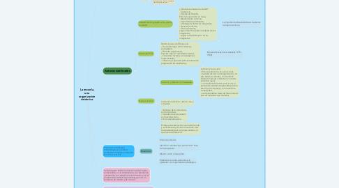 Mind Map: La escuela, una organización sistémica.
