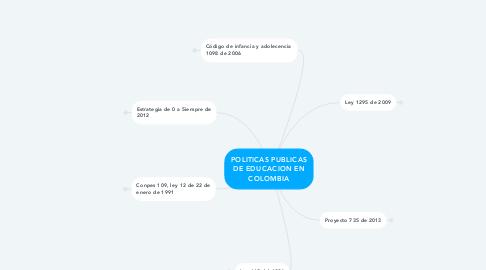 Mind Map: POLITICAS PUBLICAS DE EDUCACION EN COLOMBIA
