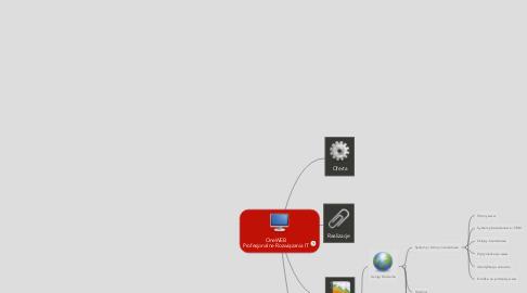 Mind Map: OneWEB Profesjonalne Rozwiązania IT