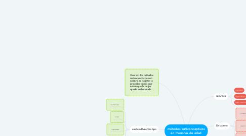 Mind Map: métodos anticonceptivos en menores de edad