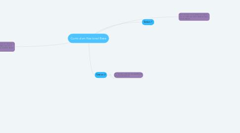 Mind Map: Desarrollo Social y Socialización