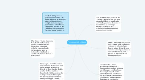 Mind Map: Percussores da Era Clássica