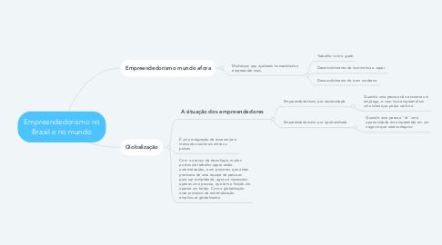 Mind Map: Empreendedorismo no Brasil e no mundo