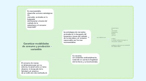 Mind Map: Garantizar modalidades de consumo y producción sostenible