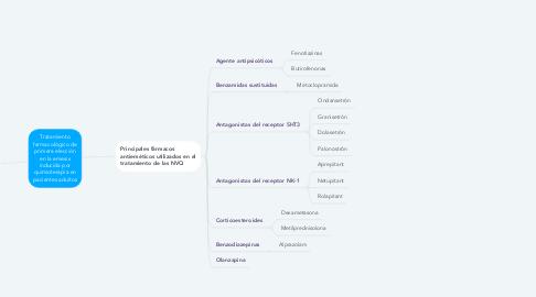Mind Map: Tratamiento farmacológico de primera elección en la emesis inducida por quimioterapia en pacientes adultos