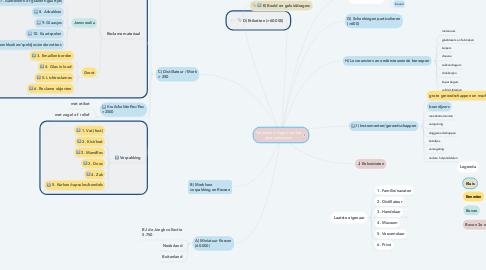 Mind Map: Objecten in depot van het jenevermuseum