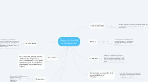Mind Map: Desarrollo Social y la Socialización