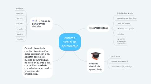 Mind Map: entorno virtual de aprendizaje