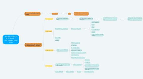 Mind Map: ADMINISTRACION EDUCATIVA Y FUNCIONARIOS DEL SENA