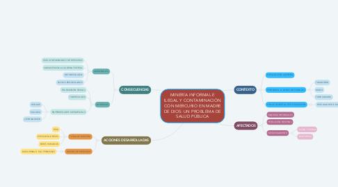 Mind Map: MINERÍA INFORMAL E ILEGAL Y CONTAMINACIÓN CON MERCURIO EN MADRE DE DIOS: UN PROBLEMA DE SALUD PÚBLICA