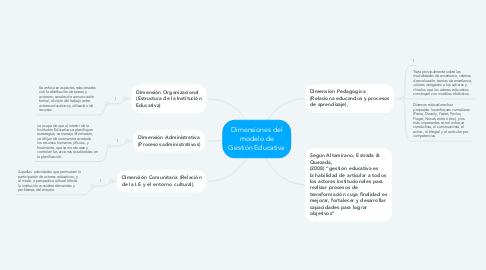 Mind Map: Dimensiones del modelo de Gestión Educativa