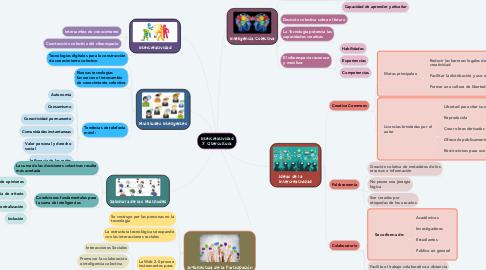Mind Map: Intercreatividad y Cibercultura