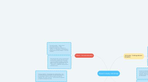 Mind Map: Alana's study mindmap