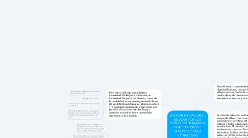 Mind Map: EDUCAR EN VALORES , EDUCAR POR LOS DERECHOS HUMANOS: LA REFLEXIÓN Y EL DIALOGO COMO ESTRATEGIAS MEDIADORAS PARA LA PREVENCIÓN Y RESOLCUION DE CONFLICTOS