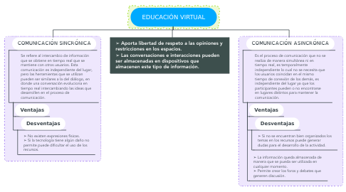 Mind Map: EDUCACIÓN VIRTUAL