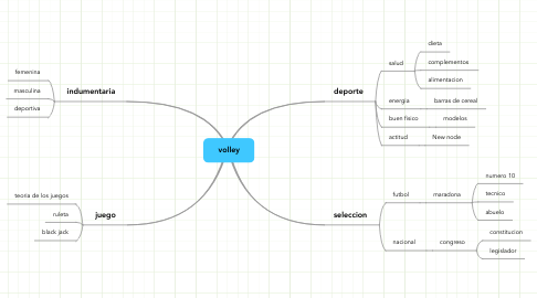 Mind Map: volley