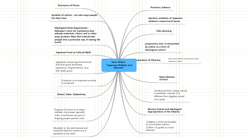 "Mind Map: Anne Allison   ""Japanese Mothers and Obentos"""