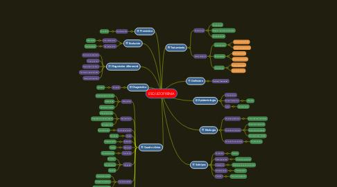 Mind Map: ESQUIZOFRENIA
