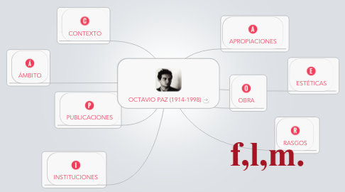 Mind Map: OCTAVIO PAZ (1914-1998)