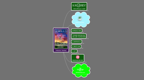 Mind Map: PREVIEW - REVIEW