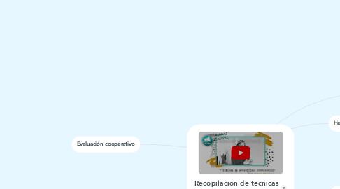 Mind Map: Recopilación de técnicas cooperativas