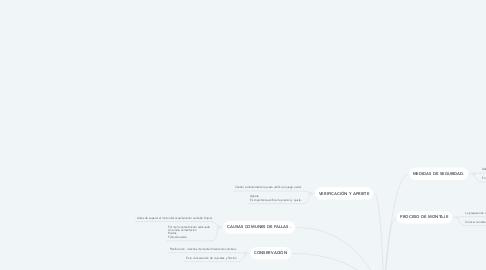 Mind Map: MONTAJES DE RODAMIENTO