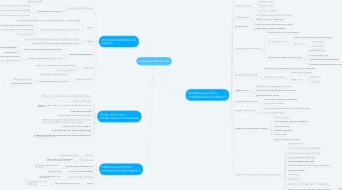 Mind Map: Código de ética del IFAC