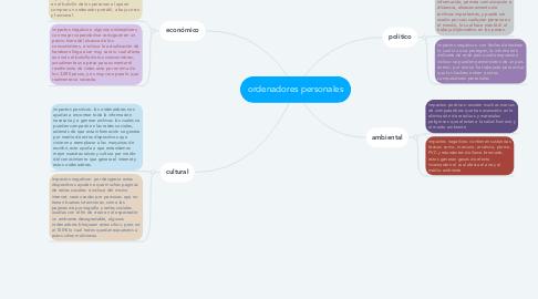 Mind Map: ordenadores personales