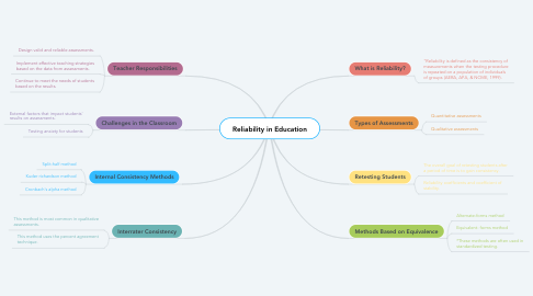 Mind Map: Reliability in Education