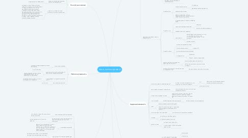 Mind Map: diana_rusinova (дизайн)