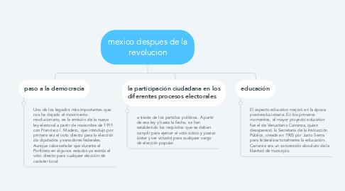 Mind Map: mexico despues de la revolucion