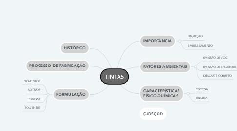 Mind Map: TINTAS