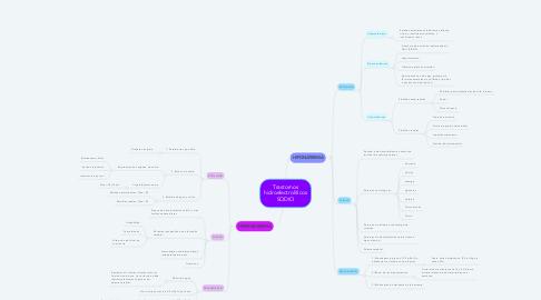 Mind Map: Trastornos hidroelectrolíticos SODIO