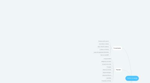 Mind Map: Corto y Largo