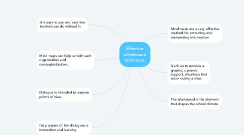 Mind Map: Effective whiteboard technique.