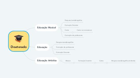 Mind Map: Doutorado
