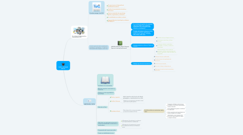 Mind Map: TUTOR - ENTORNO VIRTUAL