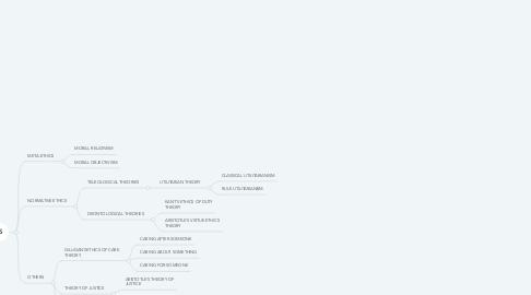 Mind Map: MORAL PHILOSOPHY FUNFAMENTALS