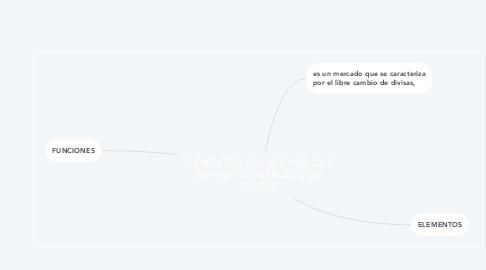 Mind Map: ELEMENTOS Y FUNCIONES QUE DEFINEN UN MERCADO DE DIVISAS
