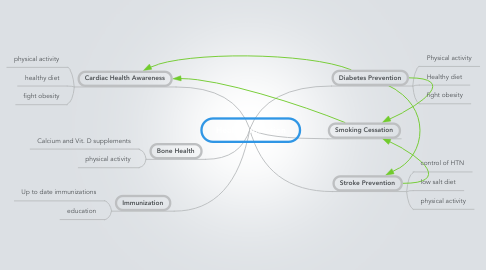 Mind Map: Health Promotion