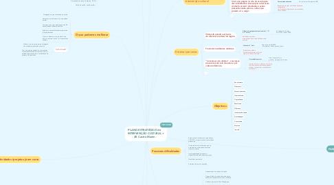 Mind Map: PLANO ESTRATÉGICO de INTERVENÇÃO CULTURAL - AE Castro Marim -
