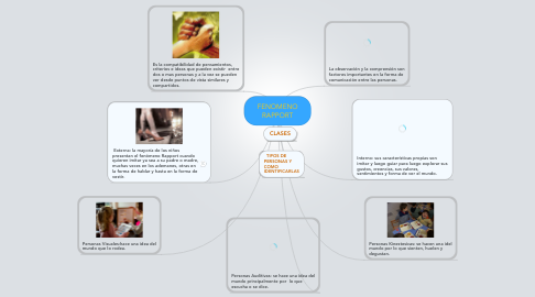 Mind Map: FENOMENO RAPPORT