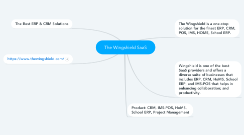 Mind Map: The Wingshield SaaS