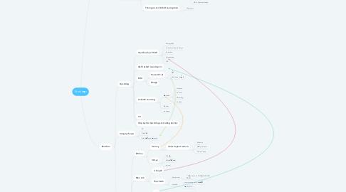 Mind Map: Đi du học