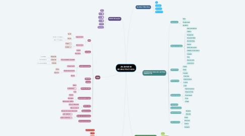 Mind Map: ANAMNESE REUMATOLÓGICA