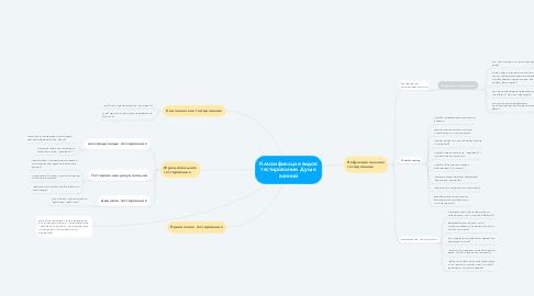 Mind Map: Классификация видов тестирования. Душ в ванной