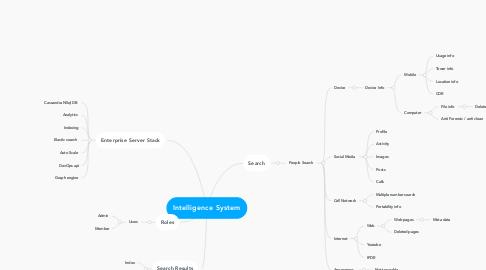 Mind Map: Intelligence System