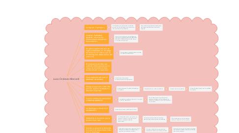 Mind Map: Juicio Ordinario Mercantil